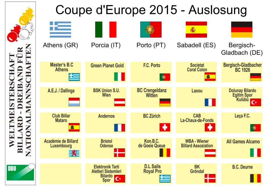 europa grupos